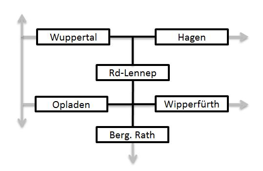 Schematische Anbindung von Bergisch Rath
